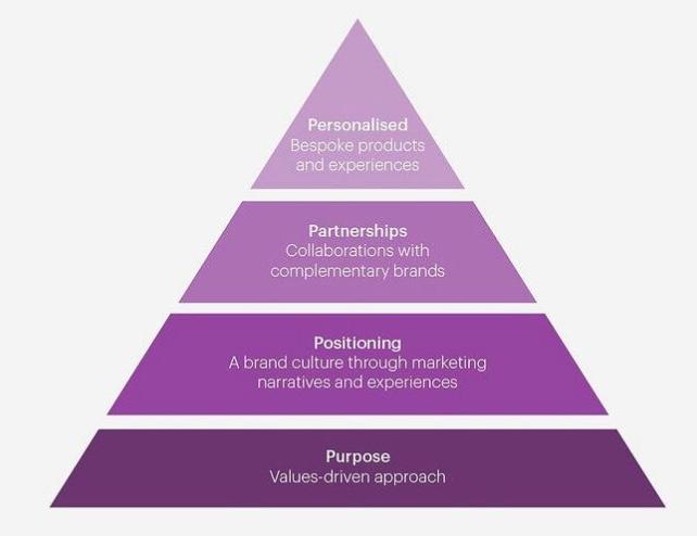 Les 4P du Marketing, ancienne et nouvelle génération